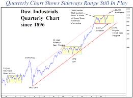 Long Term Chart Caveats For Equity Bulls Zero Hedge