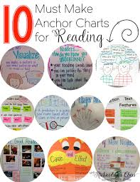 Anchor Charts For Reading 10 Must Make Anchor Charts For Reading Mrs Richardsons Class