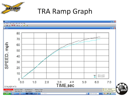 Tra Clutch Ramp Chart Ppt 2009 Mx Zx 600 Rs Key Features And Improvements
