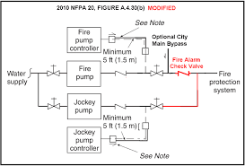 fire alarm check valve and fire pump controller sensing line Fire Alarm Flow Switch Wiring other installations like above resulted in the sensing lines tapped downstream of the alarm check, as is, to prevent them from being isolated fire alarm flow switch wiring diagram