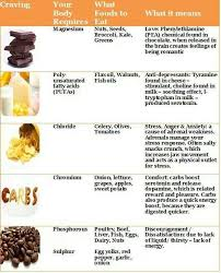 Cravings And Deficiencies Chart Deconstructing Cravings Nutrient Imbalance Mommy Run Fast