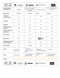 Bitcoin Wallets Comparison Chart Www Blockchains Expert Com