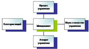 Курсовая работа Современные направления развития менеджмента Менеджмент как процесс управленияпредставляет собой интеграционный процесс с помощью которого профессионально подготовленные специалисты менеджеры