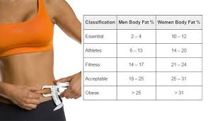 Explicit Body Fat Percentage Chart For Athletes Male Body
