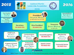 29 All Inclusive Lockheed Martin Organizational Structure