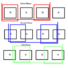 3 phase basics 3phase jpg 32172 bytes
