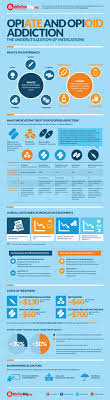 opiate and opioid addiction infographic nursing student info  opiate and opioid addiction infographic nursing student info infographic social work and counselling