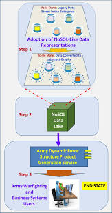 What Is Service Oriented Architecture A Service Oriented Architecture Based On A Graph Database