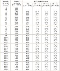 Hardness Conversion Chart Vickers To Hrc Bedowntowndaytona Com