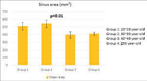 maxillary sinus area mered from