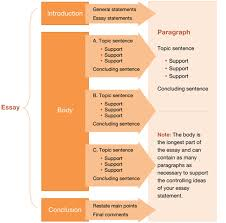 structure for an essay okl mindsprout co structure