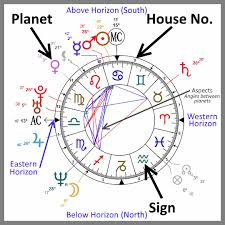 Full Natal Chart Interpretation Astrological Birth Chart And Daily Horoscope