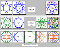 Islamic Art And Architecture The System Of Geometric Design Grid Method Classification Of Islamic Geometric Patterns