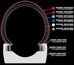 Rim Tyre Chart Will A 25mm Tire Be Wider On A Wider Rim Bike Forums