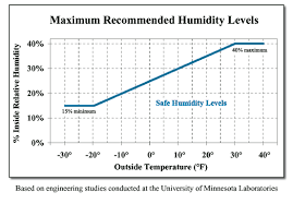 Household Humidity Chart Top House Humidity Levels R97 In Wow Inspirational Designing