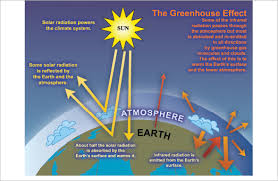 green house effect faq 1 3 ar4 wgi chapter 1 historical overview of climate change
