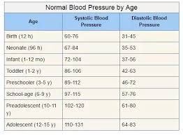 Blood Pressure Chart For Children And Adults Why Is 120 80 Considered Normal Blood Pressure Whats The