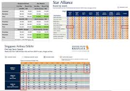 Award Chart Singapore Airlines Singapore Devaluation Loophole Save Miles Booking First