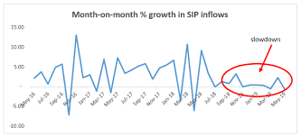 Sip Sip Inflows Marginally Lower In May Are Mutual Fund