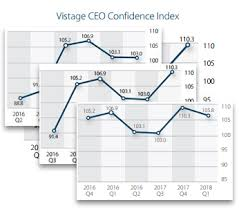 Ceo Confidence Index Chart Vistage Ceo Confidence Index Vistage Research Center