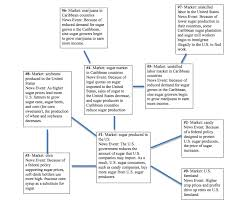 United States Government Flow Chart Flow Chart Geraldines Blog