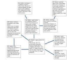 Sugar 11 Price Chart Flow Chart Geraldines Blog