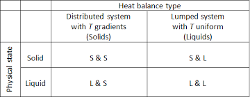 Heat Balance Chart Akts Thermal Safety Thermal Stability Of Chemicals For