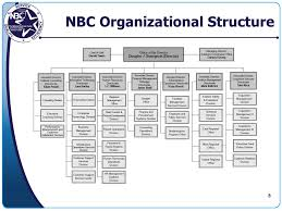 Nbc Org Chart New Employee Orientation 101 Building A World Class