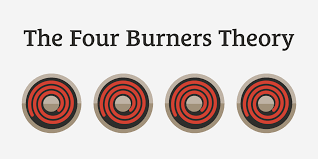 the four burners theory the downside of work life balance 056 the four burners theory the downside of work life balance