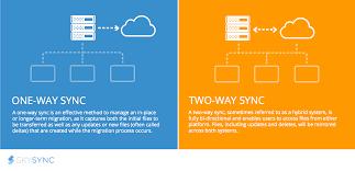 Data Sync How Does One Way Vs Two Way Data Synchronization Work Skysync