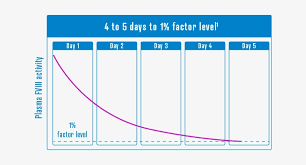 Factor Viii Activity Chart Factor Viii Png Image