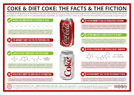 The amount of caffeine is soda is very miniscule compared to the amount of caffeine that is found in coffee or even tea. Coke Diet Coke The Facts And The Fiction Compound Interest
