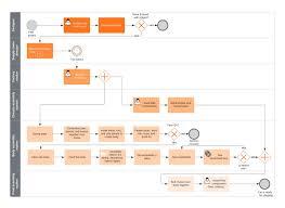 Online Diagram Software Visual Solution Lucidchart