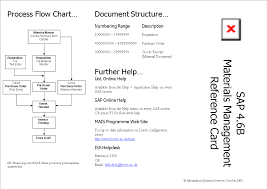 Create Process Flow Chart In Word Process Flow Chart Word Templates At Allbusinesstemplates