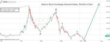 1999 Stock Market Chart Greece Greek Stocks Why Not Ewm Interactive