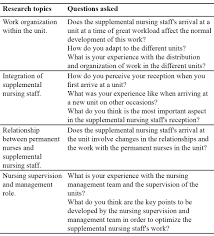 nurse unit manager interview questions supplemental nursing staff s experiences at a spanish hospital
