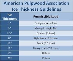 Ice Road Thickness Chart When Does Lake George Freeze The Lake George Examiner