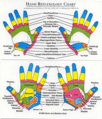 Hand Reflexology Map Center For The New Age Sedona Az