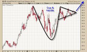 Chart Gld Etf Trading Strategies Etf Trading Newsletter Day Trading