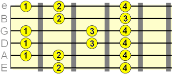 Guitar Major Scale Patterns Best Major Scale On Guitar Essential Theory Chord Tracks
