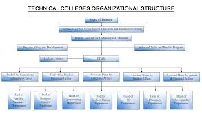 Higher College Of Technology Organizational Structure
