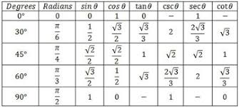 Cos Value Chart What Is Tan 45 Sin 45 And Cos 45 Socratic