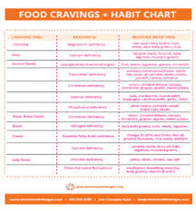 Food Cravings Chart Whole Health Designs