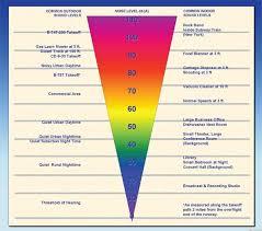 Sound Decimal Chart Decibel Charts Of Common Sounds Htq