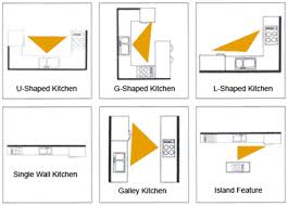 related images. The kitchen work triangle ...