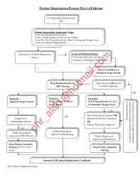 Drap Product Registration Flow Chart
