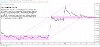 Ripple Exchange Chart Is It Only A Matter Of Time Before Ripple Xrp Price Hits