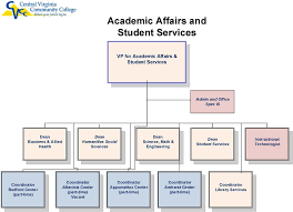 Central Virginia Community College Organizational Chart
