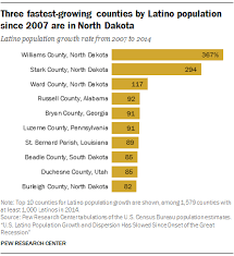 Hispanic Population Growth Chart Latino Population Growth And Dispersion In U S Slows Since