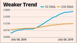 Nifty Nifty Could Be On Its Way Down To Test 200 Dma The